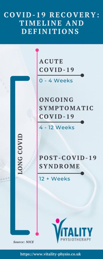 Covid-19 rehabilitation, Covid-19 symptoms